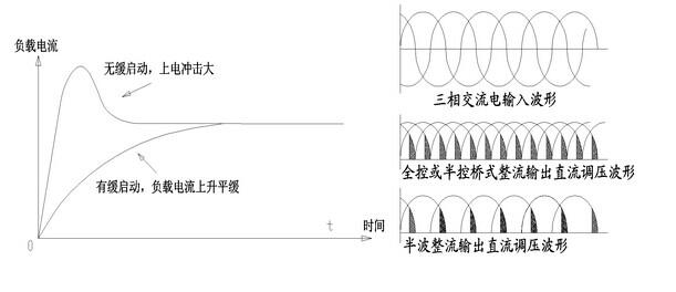 1、晶谷三相整流移相触发器它内部集三相电压同步过零检测、移相电路、输入控制电路和六路驱动可控硅的触发电路于一体,独特的全兼容输入控制模式, 0-5Vdc、0-10Vdc、4-20mA、1-5Vdc、0-10mA等自动方式均能适应,无须专门特别订制,也可用电位器手动控制。在输入控制作用下,产生三相可改变导通角度的强触发脉冲信号再去分别控制可控硅,即可实现三相负载电压从0V到电网全电压的无级可调。输入调节范围宽,输出调节精度高,抗干扰能力强,上电无瞬间冲击。触发器无须外接同步变压器,也无须外接直流电源,采用S