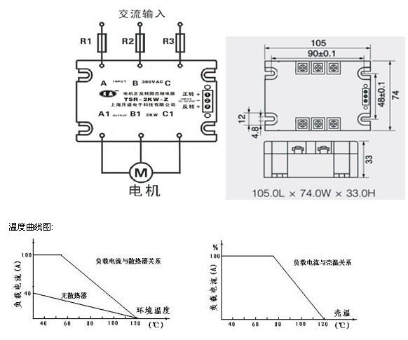 这是一种新型的三相电动机正反转控制专用固态继电器,可用来开关功率为9千瓦以内的三相感应电动机。内置的电子锁电路可以有效的防止在同一时间内固态继电器的正反转开关同时导通,在接通一个转向时误接通另一个转向,电动机停止转动。LED发光二极管显示三相电动机的转向,绿色表示正转,红色表示反转。输出采用可控硅芯片反并联技术和内置的压敏电阻过电压吸收回路,具有较高的过电压承受能力,可靠性最佳。    三相两控:两个端子内接可控硅正反转换相开关,另一个端子内部用短路线直通。固态继电器在使用时建议配用合适的散热器和半导